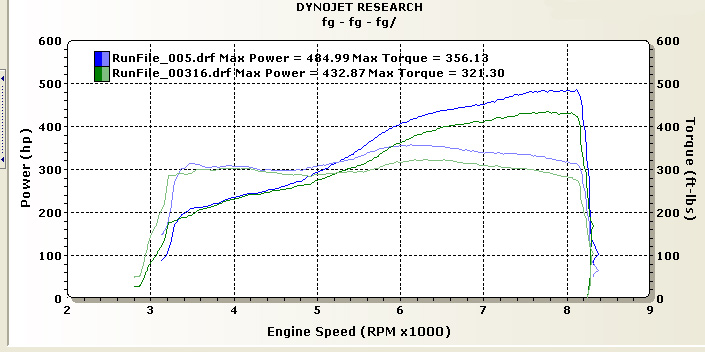 2006  BMW M6 Supersprint AA Dyno Graph