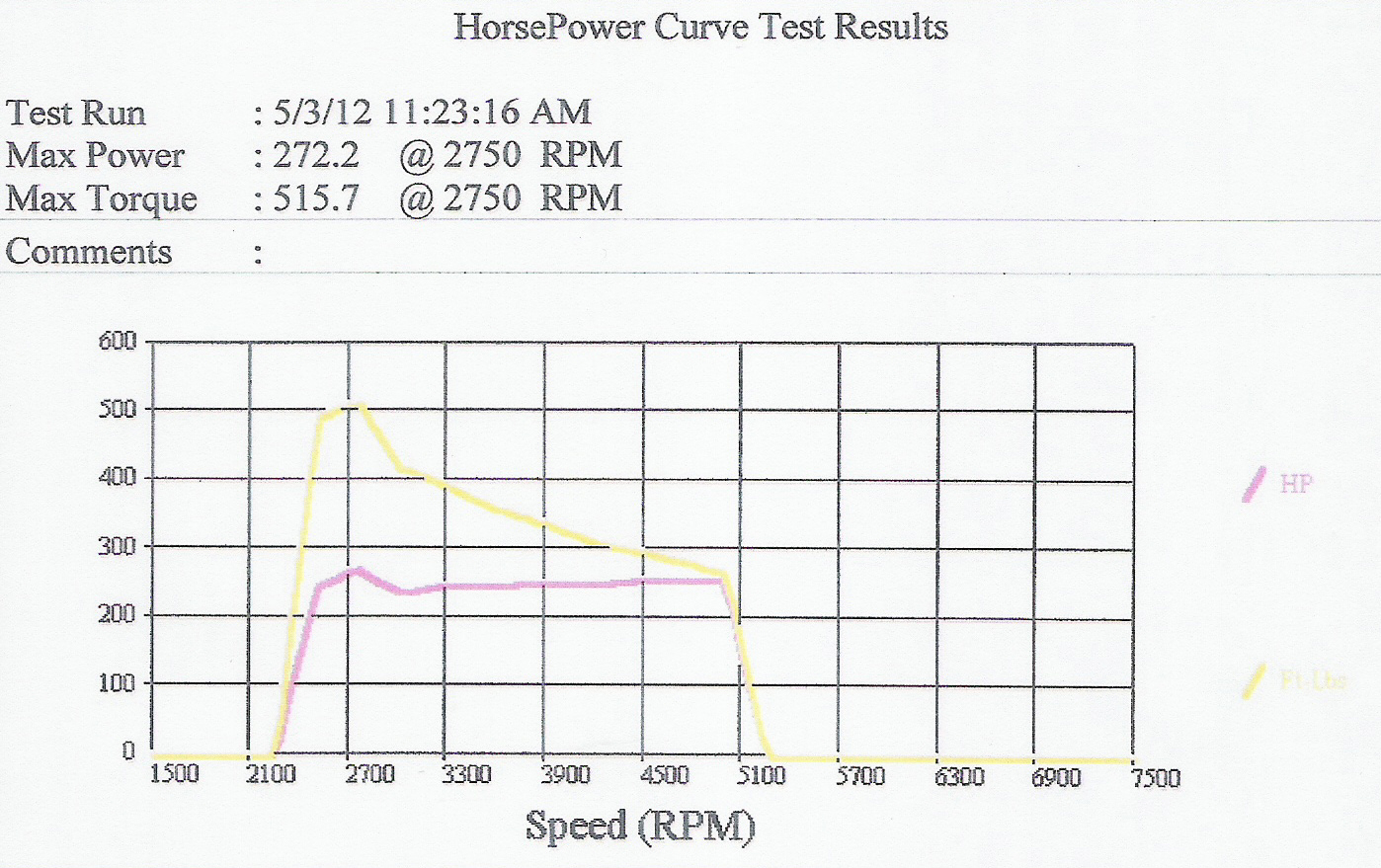 1971  Dodge Dart Swinger Dyno Graph