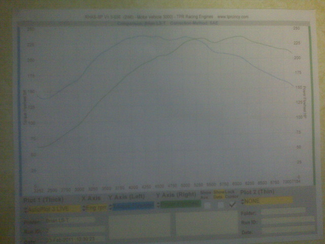 1993  Honda Civic hatch Dyno Graph