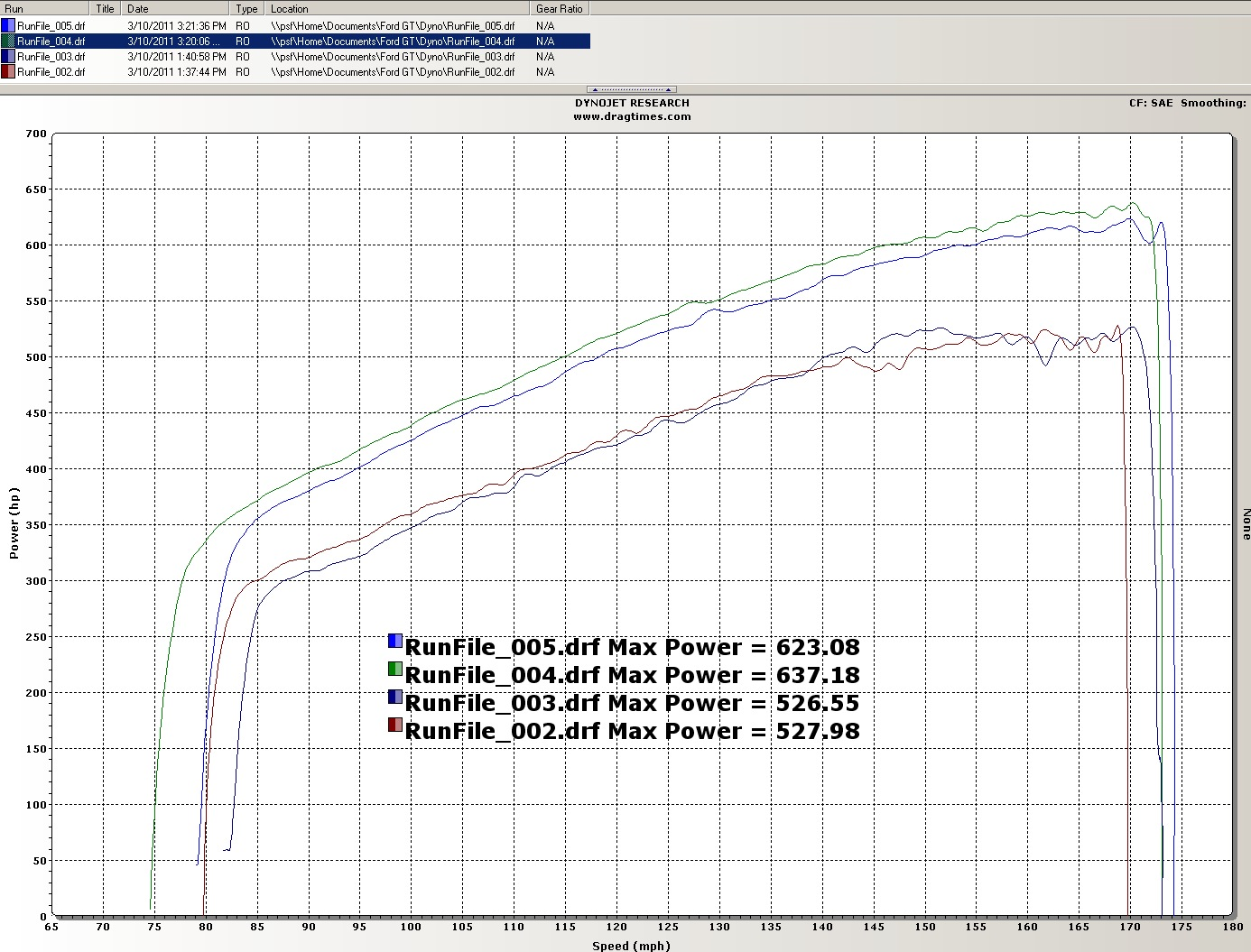 2005  Ford GT Heffner Pulley and Tune Dyno Graph