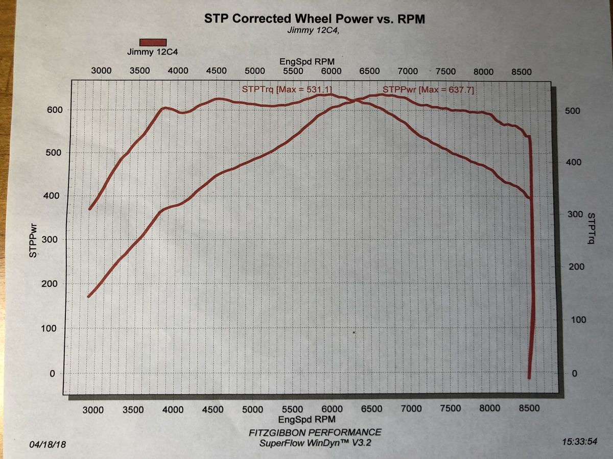 2014 Black McLaren MP4-12C Spider Dyno Graph